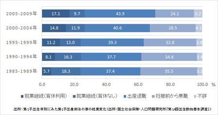 第1子出生時における女性の就業状態.jpg